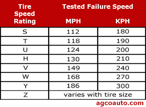 tire-speed-rating